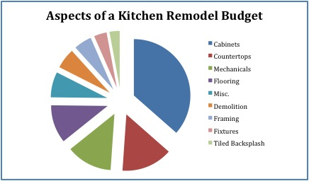 Aspects of a Kitchen Remodel Budget